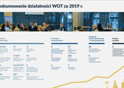 Podsumowanie działalności WOT za2019 r.