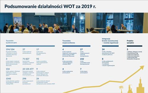 Podsumowanie działalności WOT za 2019 r.